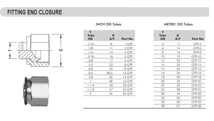 General instruments fitting end closures tube closure